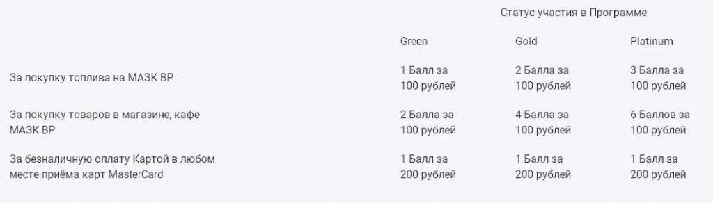 Схема начисления баллов